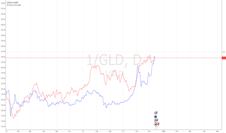 1/GLD: GLD & BTC Correlation?