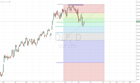 DLF: DLF- Fibo 61.8% retracement