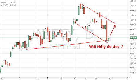 NIFTY: After Confluence of Supports, will Nifty do this?