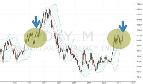 DXY: Dollar pull back after breaking to yearly highs