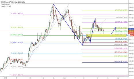 GBPUSD: GBPUSD a 0.618 retracement and 2618 combination long