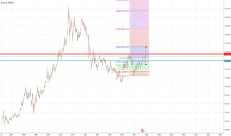 XAUUSD: Simple analysis for XAUUSD,Gold