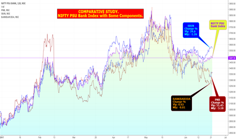 CNXPSUBANK: NIFTY PSU Bank Index with Some Components: COMPARATIVE STUDY.