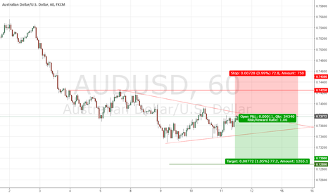AUDUSD: AUDUSD Shorting Opportunity