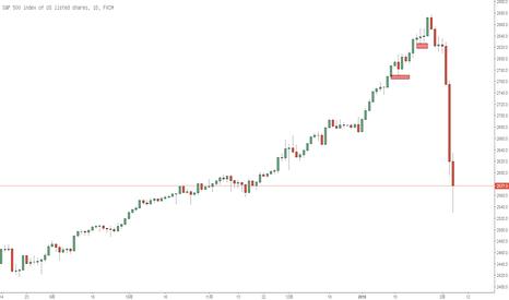 SPX500: 全球股市回调的近日思路