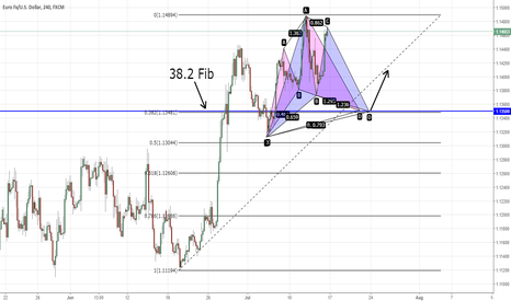 EURUSD: EURUSD Cypher and Gartley Confluence
