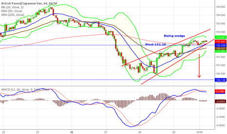 GBPJPY: GBPJPY Rising Wedge Sell Setup  2.15 pip move