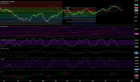 CL1!: #WTI : to early to be shorted