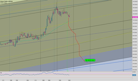 BTCUSD: 890 - 905 in 2 hours