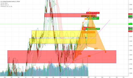 USDCAD: Cypher Pattern on USDCAD Daily Timeframe