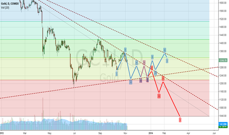 GC1!: gold target