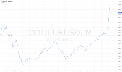 DY1!/EURUSD: DAX USD BASED