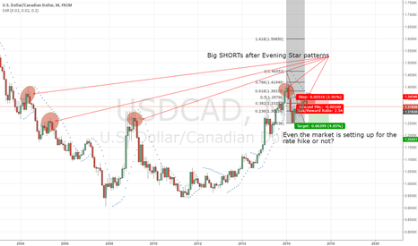 USDCAD: USDCAD SHORT coming for next month