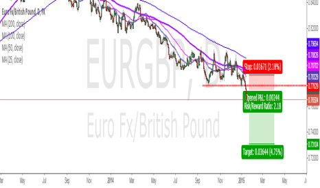 EURGBP: Short trade