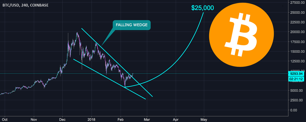 Bitcoin BTC to $25,000 This Summer (LOW RISK)