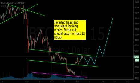 BTCUSD: I see a bottom formation on #bitcoin.