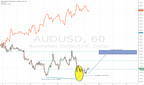 AUDUSD: A/U looking to reverse