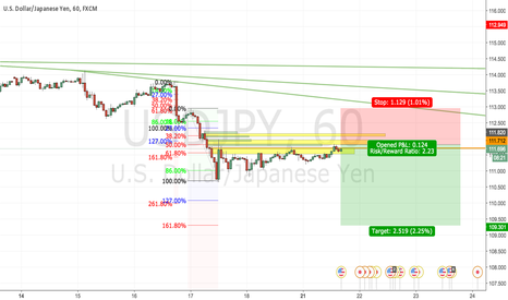 USDJPY: Shorting