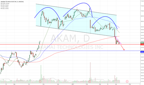 AKAM: Following b/d from H&S, descending triangle.