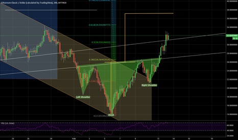ETCUSD: ETC Reverse Head and Shoulders