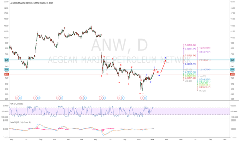 ANW: ANW: Insider bought 50,000 shares today. Stock looks to have