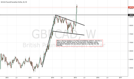 GBPCAD: Coming opportunity for GBP bulls