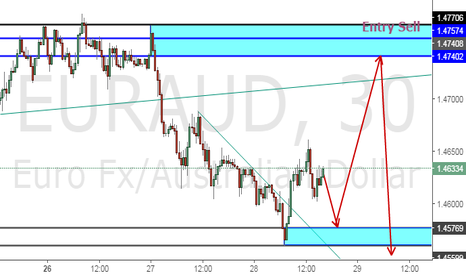 EURAUD: UPDATE ON MY EURAUD TRADING IDEAS