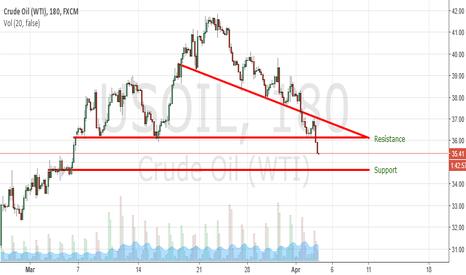 USOIL: Daily bearish outlook on crude oil