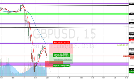 GBPUSD: brexit 1.27 extension possibility