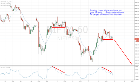 NIFTY: Nifty forming Lower highs with reduced bullish momentum