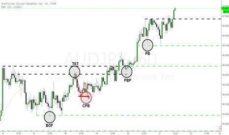 AUDJPY: 市場價格行為進階篇-YTC系列