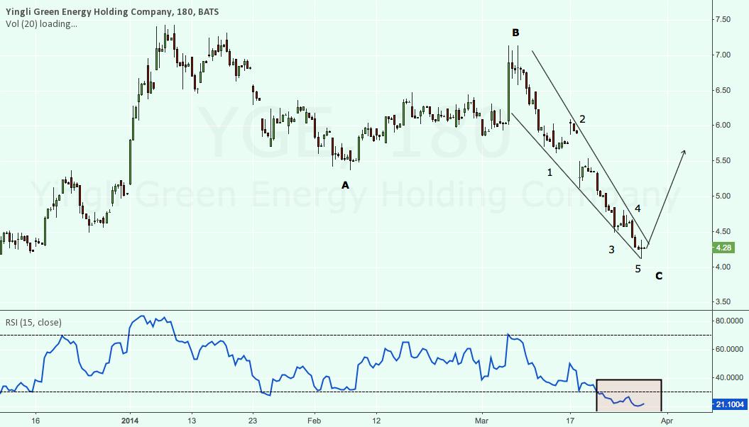 YGE C wave ending diagonal