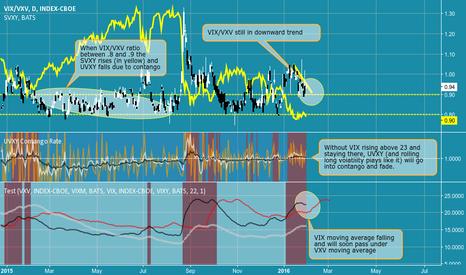 VIX/VXV: Contango about to come back to volatility