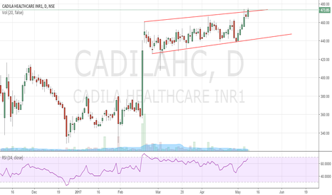 CADILAHC: Cadila Healthcare long consolidation breakout