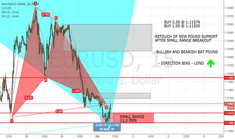 EURUSD: EURO MARK UP RANGE BREAK