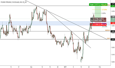 GBPUSD: GBP/USD long to 1.2780 after breaking resistance