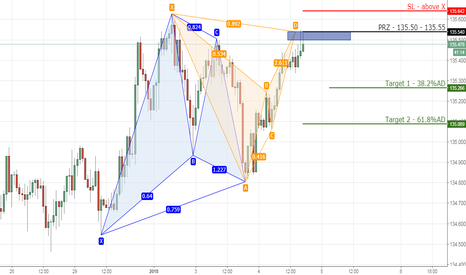 EURJPY: 3) EURJPY bearish bat on 1hr chart.