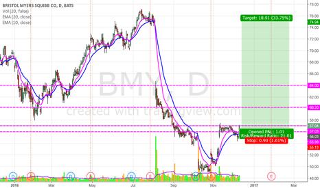 BMY: BMY_Call