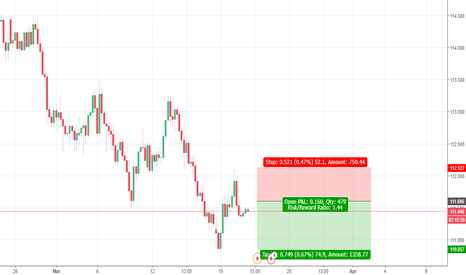 CHFJPY: looking it for short . lets see