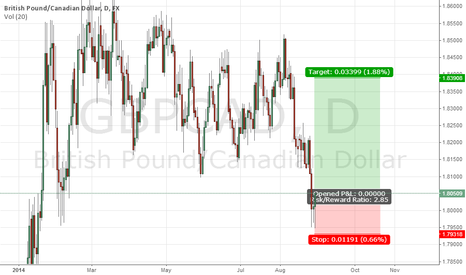 GBPCAD: GBPCAD long, support hold
