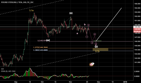 GBPJPY: gbjpy short to 146.00