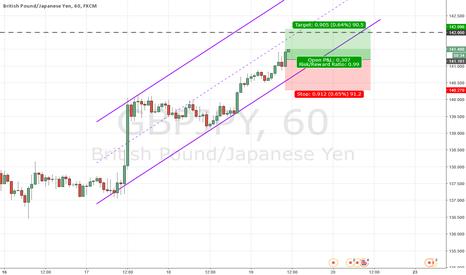 GBPJPY: GBP stregnthened against JPY at the start of London session