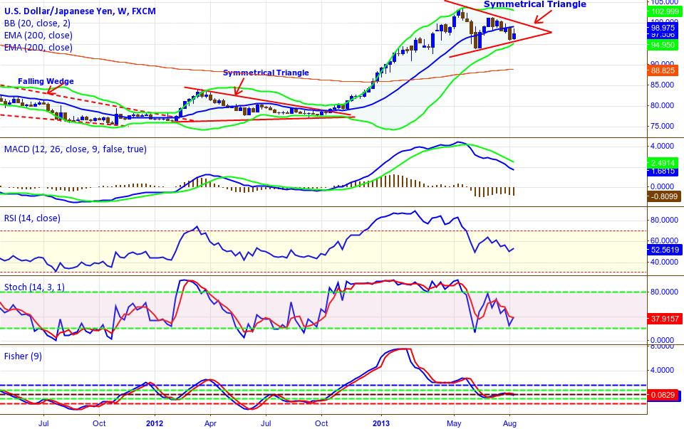 USD/JPY Symmetrical Triangle  1 Week TF