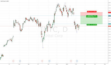 INTC: INTC short