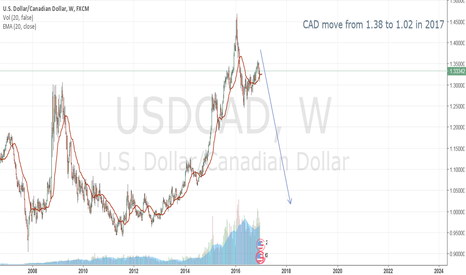 USDCAD: USDCAD Headed to Parity 1:1