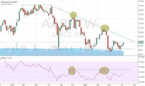 AAPL: Descending Triangle