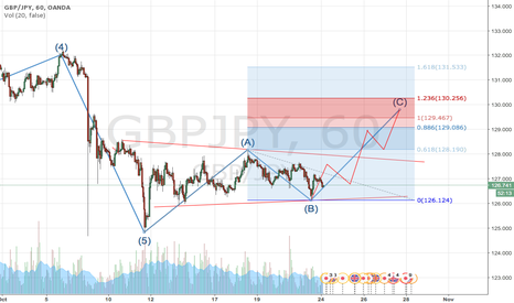 GBPJPY: GBPJPY is crimbing up.