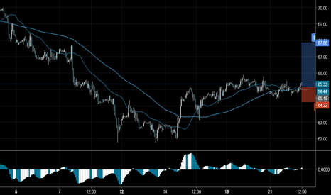 UKOIL: Торговый сигнал Profitable Day: Buy Stop Brent