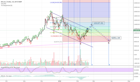 BTCUSD: Is the Bitcoin Bull Trap still a possibility?