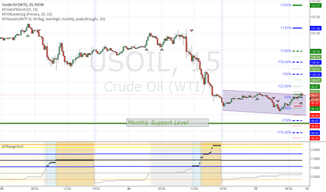 USOIL: oil open range breakout long signal plotted